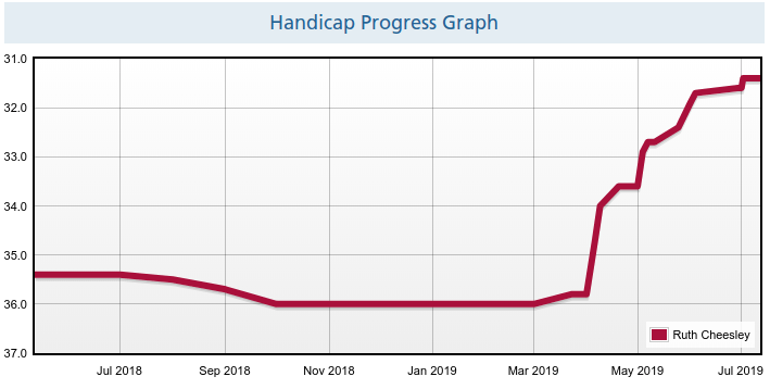 A graph showing improvement in handicap over several years, with a long plateau and a sharp rise in 2019.